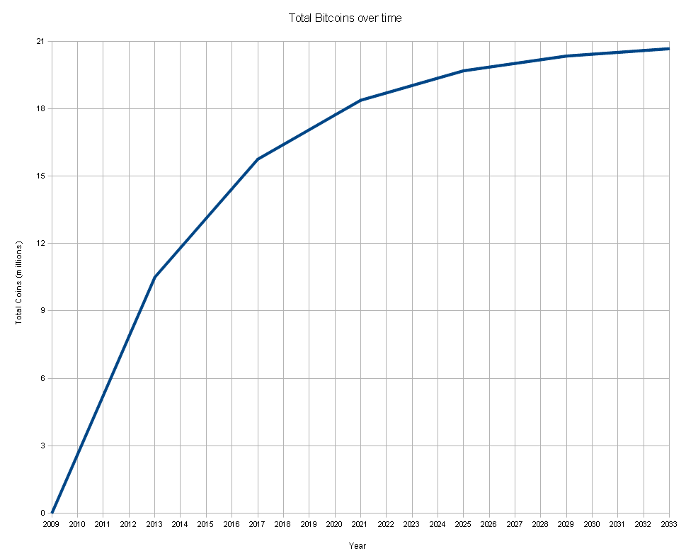 Total bitcoins over time graph.png
